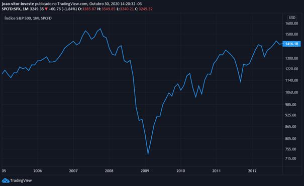 s&p 500 crise de 2008