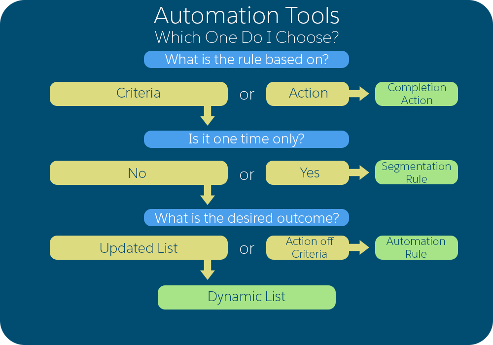 flowchart describing when to use different automation tools