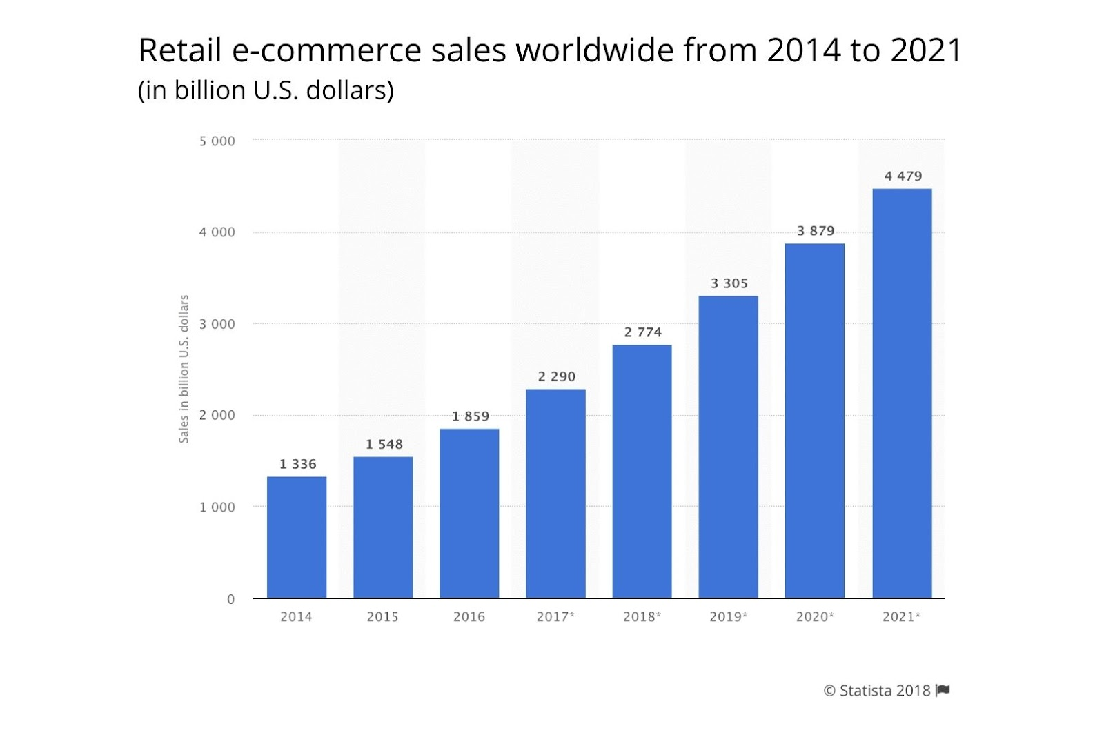 retail e-commerce sales worldwide