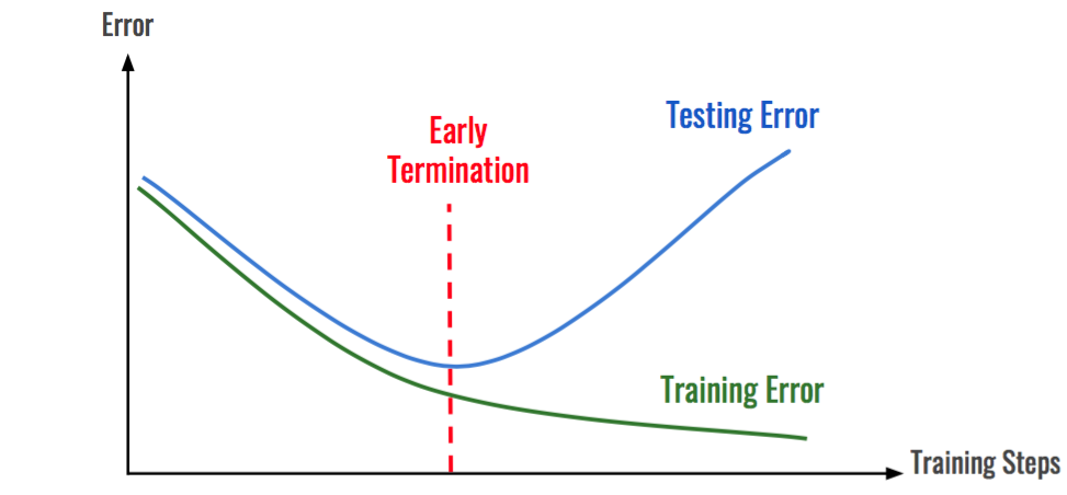 early stopping  prevent overfitting