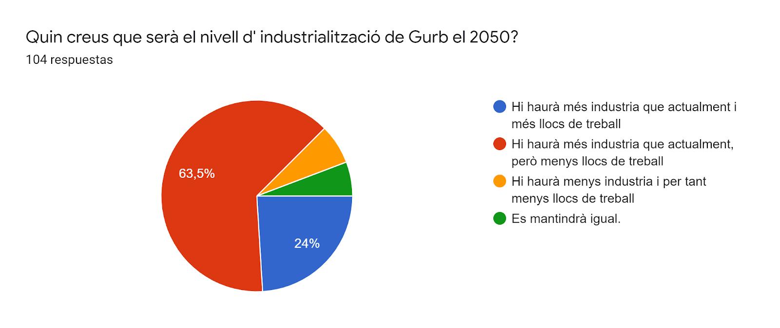 Gráfico de respuestas de formularios. Título de la pregunta:Quin creus que serà el nivell d' industrialització de Gurb el 2050?. Número de respuestas:104 respuestas.