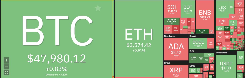 Polkadot price analysis: DOT/USD is bullish for the next 24 hours 1