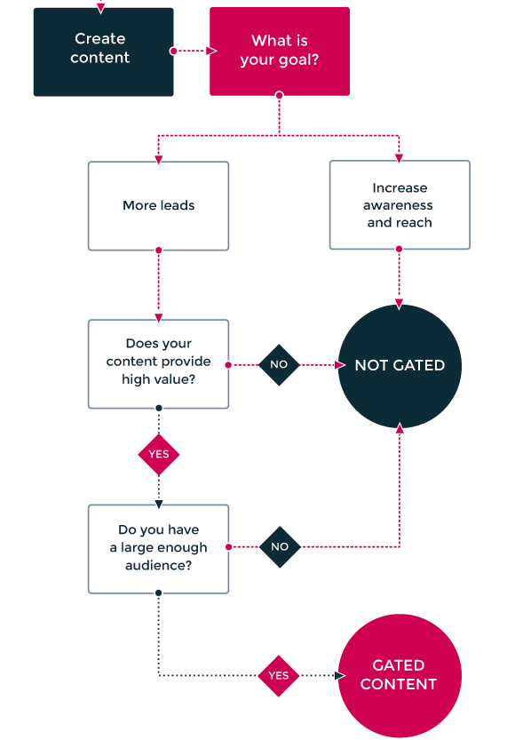 should you gate your content