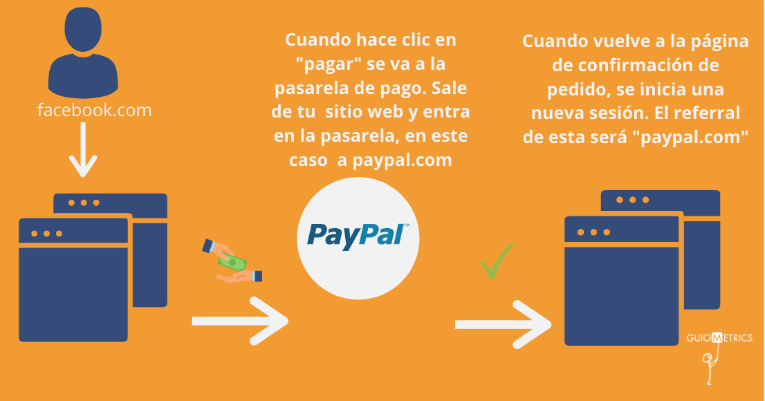 Excluir pasarelas de pago Google analytics
