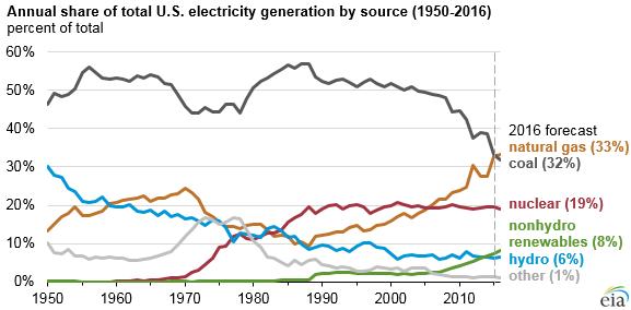 graficos energias renovaveis
