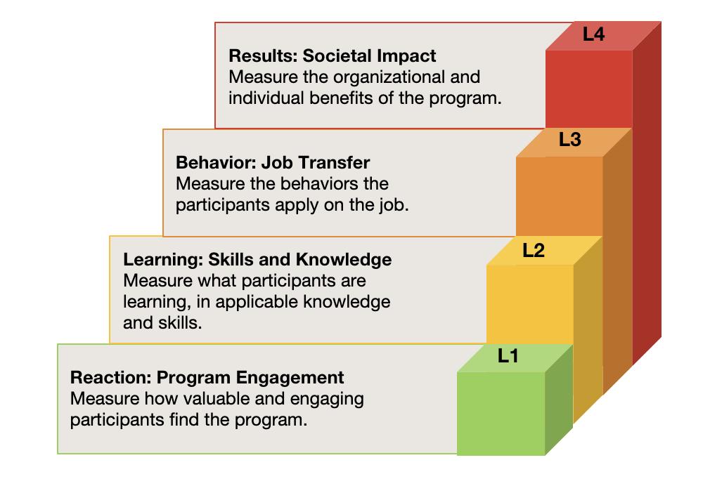 Kirkpatrick's four levels of evaluation model
