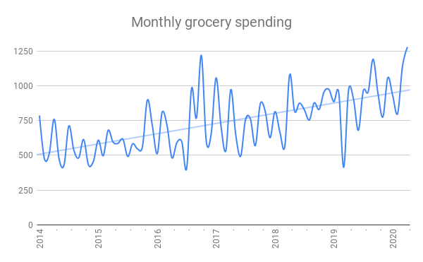 how much should I spend on groceries? Chart of one family's monthly grocery spending