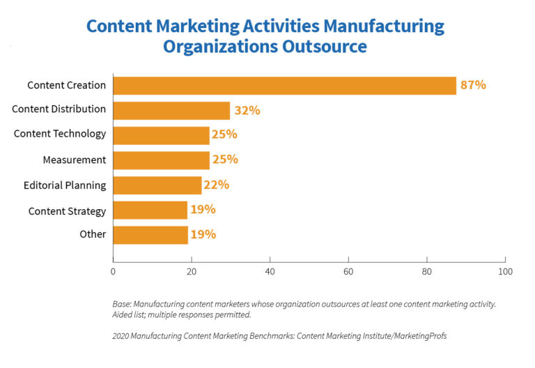 manufacturing-content-marketing-agency-outsource