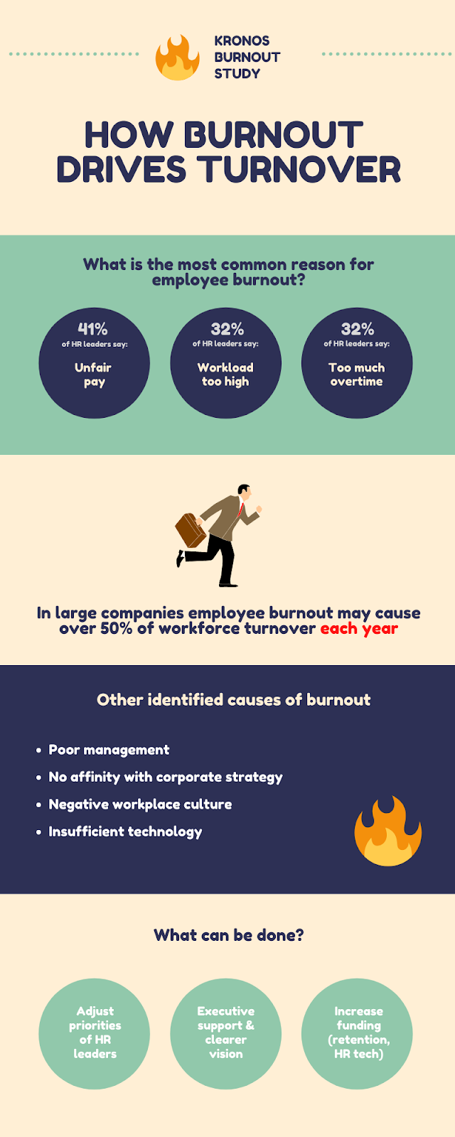 How to prevent employee burnout?
