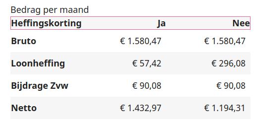 AOW voor getrouwd stel of samenwonend per 1 juli 2019 svb.nl