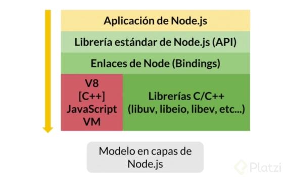 Arquitectura Node.js