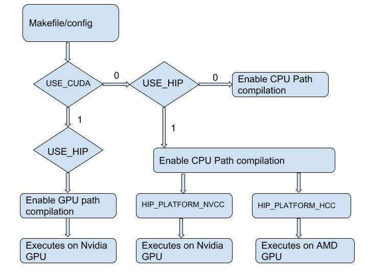 Upstreaming of Mxnet HIP port - MXNet - Apache Software