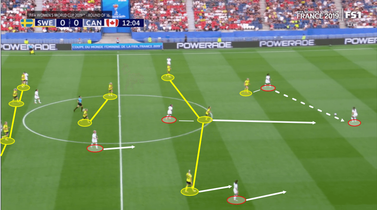 FIFA Women's World Cup 2019 Tactical Analysis: Sweden vs. Canada
