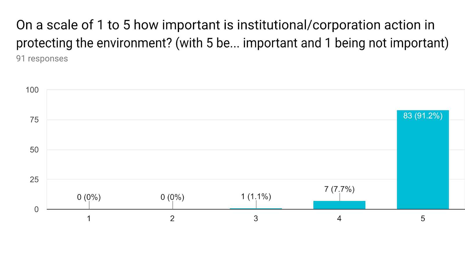Forms response chart. Question title: On a scale of 1 to 5 how important is institutional/corporation action in protecting the environment? (with 5 being very important and 1 being not important). Number of responses: 91 responses.