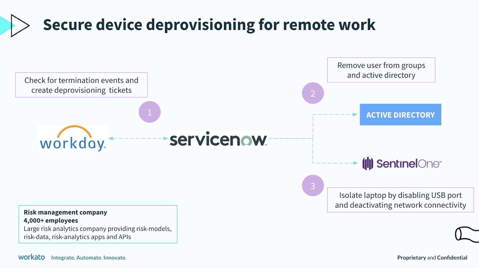 The workflow for device de-provisioning