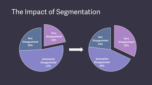 Impact of segmentation by First Round Review