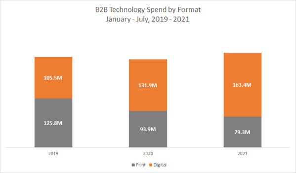 B2B Technology Spend by Format