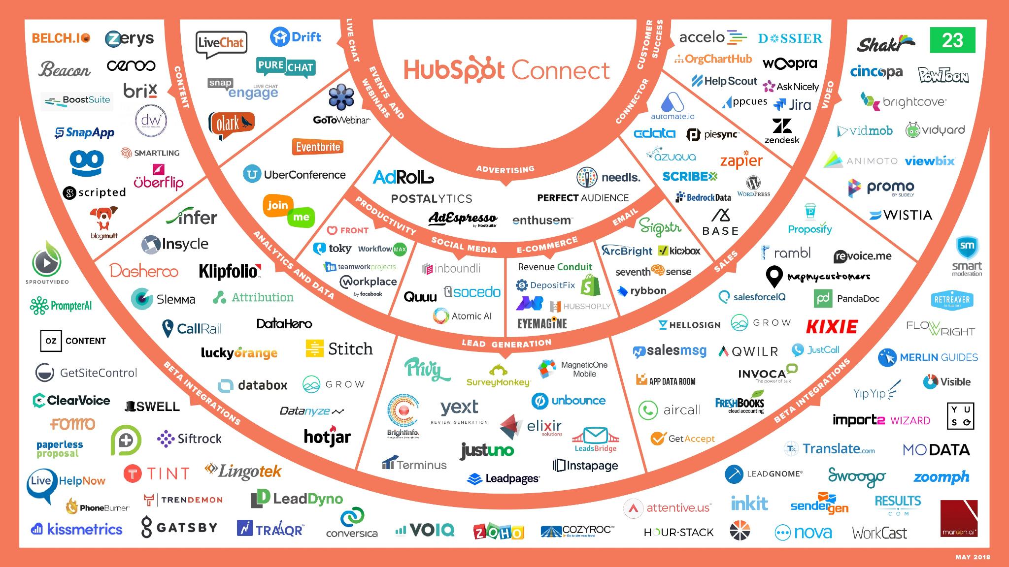 HubSpot Ecosystem