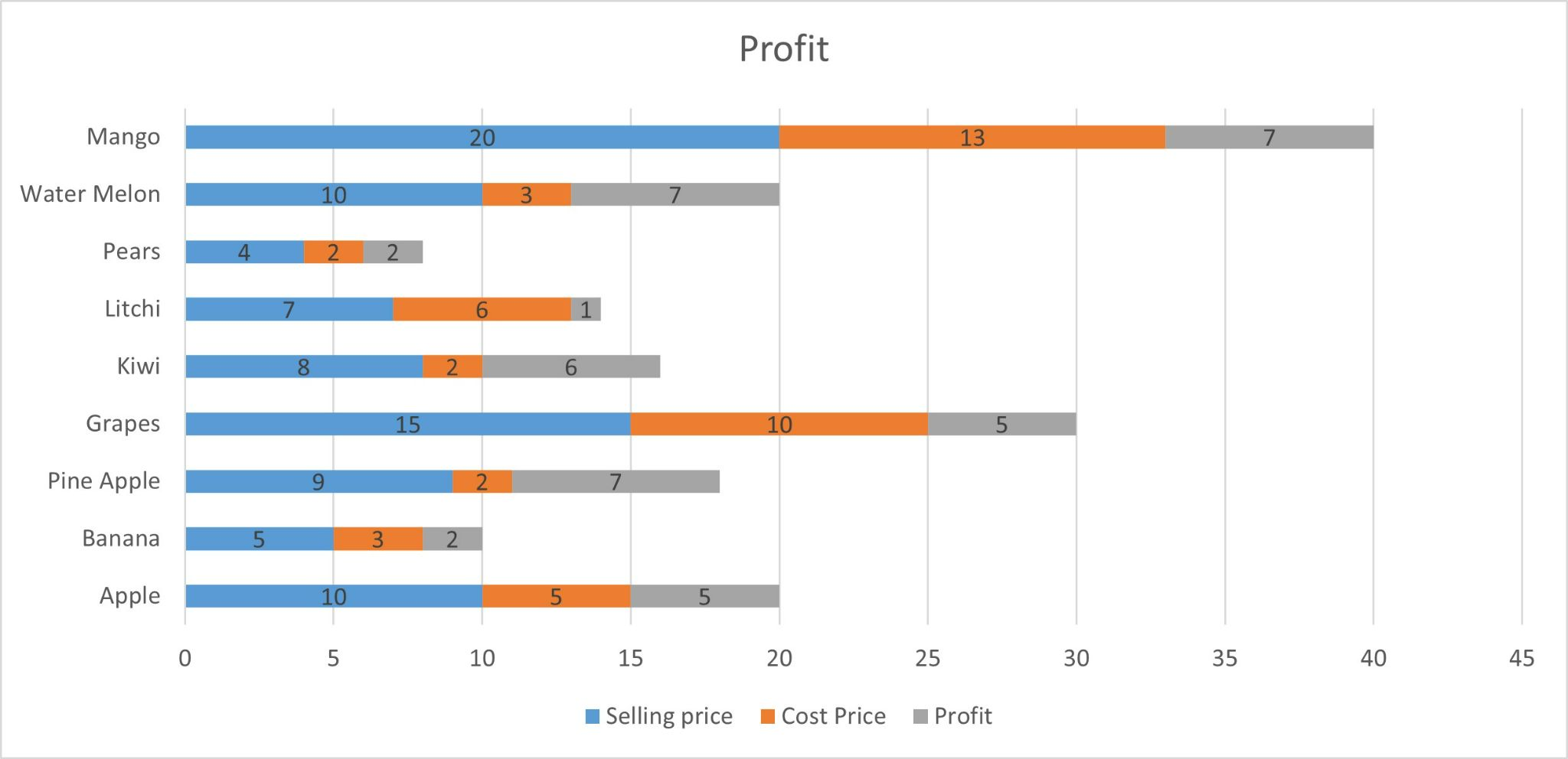 Stacked Bar Graph in Excel