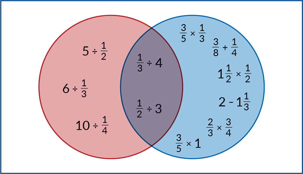A red circle and a blue circle overlap. Inside the red circle: 5 divided by 1-half. 6 divided by 1-third. 10 divided by 1-fourth. Inside the blue circle. 3-fifths times 1-third. 3-eighths + 1-fourth. 1 and 1-half times 1-half. 2 minus 1 and 1-third. 2-thirds times 3-fourths. 3-fifths times 1. Inside the overlap: 1-third divided by 4. 1-half divided by 3. Outside the circles: no expressions.