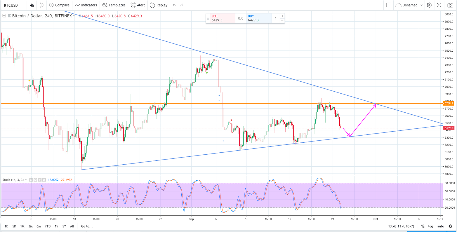 bitcoin, btc, BTCUSD, ADX, Stochastic, convergence triangle