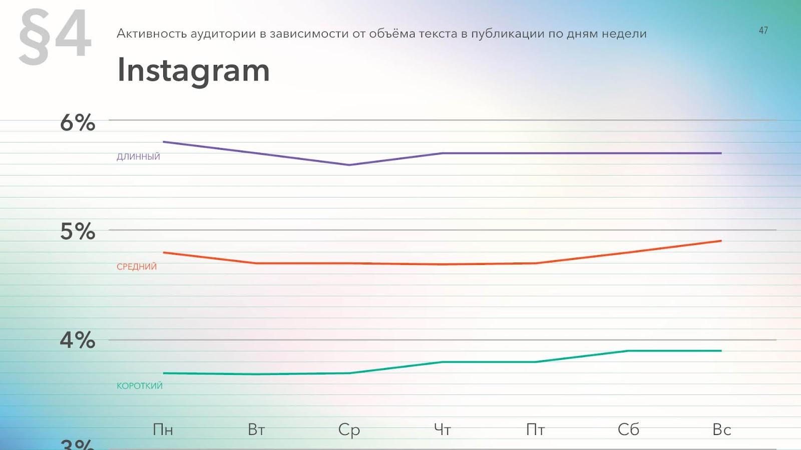 Активность в Instagram в зависимости от длины текста в постах и дня недели, данные за 2019 год