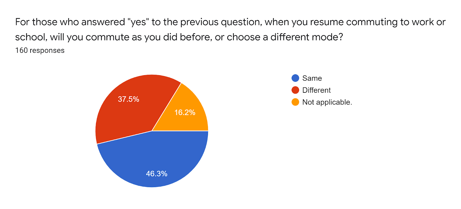 "Forms response chart. Question title: For those who answered ""yes"" to the previous question, when you resume commuting to work or school, will you commute as you did before, or choose a different mode?. Number of responses: 160 responses."