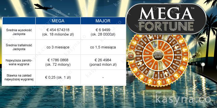 Średnia wysokość wygranych Jackpotów w Mega Fortune