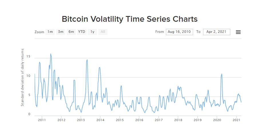 Vol do bitcoin gráfico