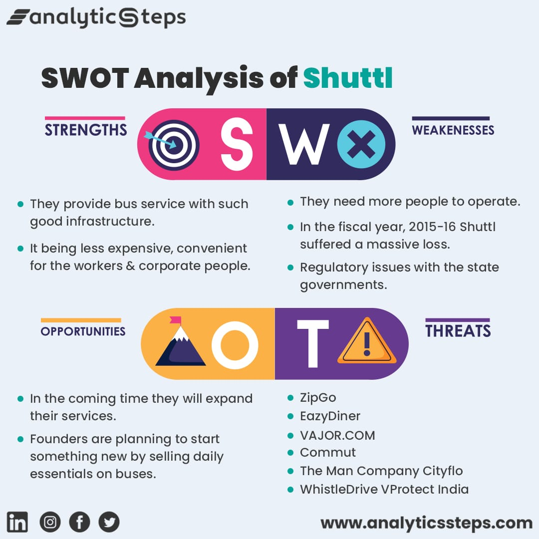 The image shows the SWOT analysis of Shuttl.