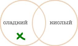 http://iqsha.cdnvideo.ru/upload/lib/logika/krugi-ejlera/sladk-kisl1.png
