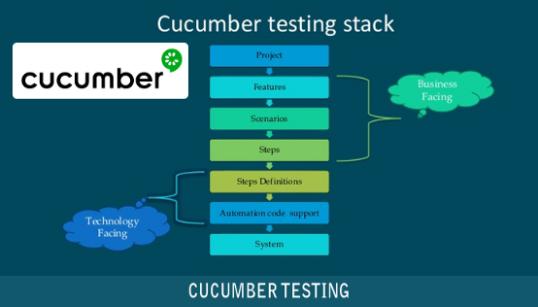 ابزار Cucumber