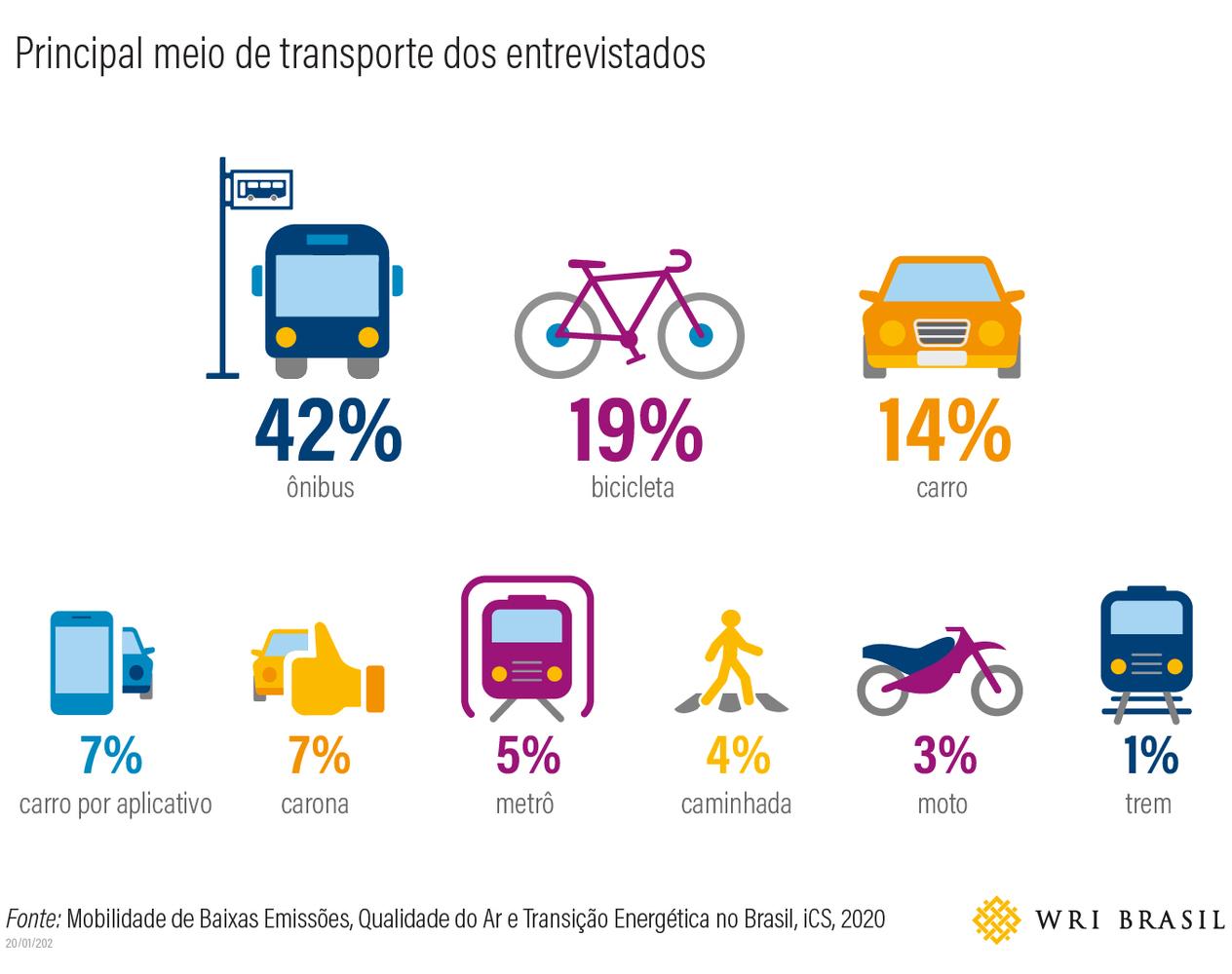 Principal meio de transporte dos entrevistados: ônibus (42%), bicicleta (19%), carro (14%), carro por aplicativo (7%), carona (7%), metrô (5%), caminhada (4%), moto (3%) e trem (1%). Fonte: iCS; WRI (2020).