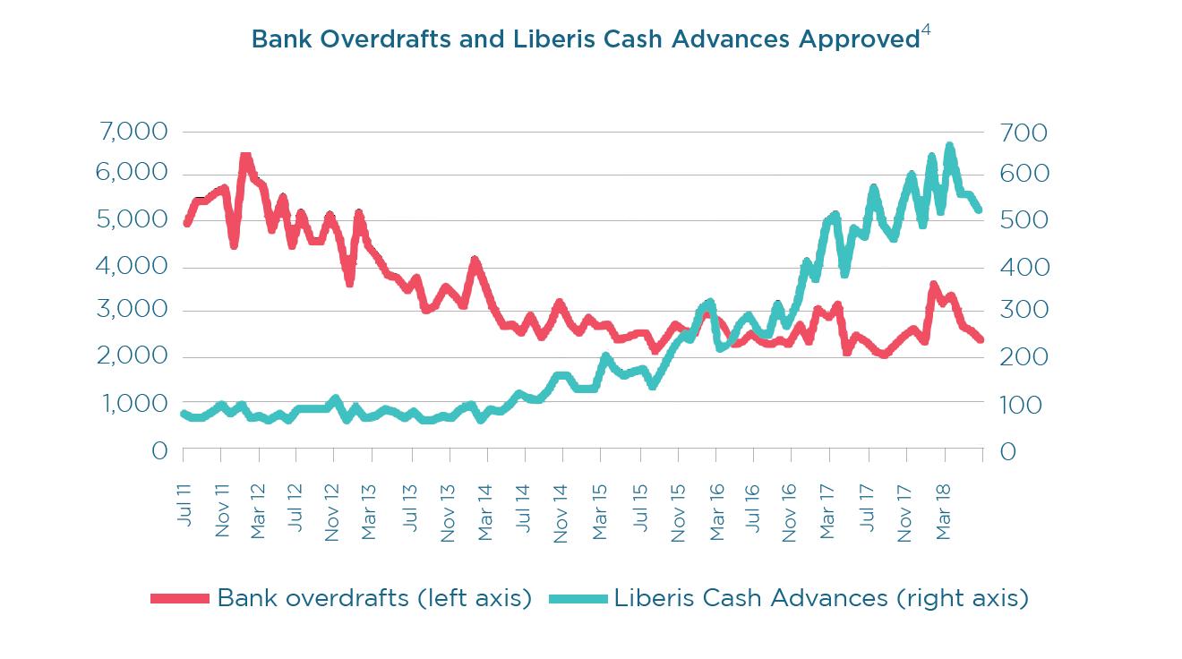 BCA vs. Banks