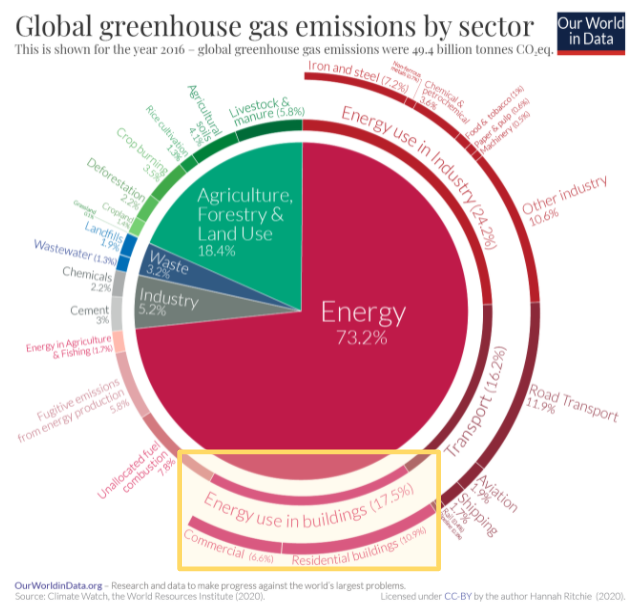 Electrifying buildings will play a critical role in managing our carbon budget. Nearly 18% of global greenhouse gas emissions are attributed to powe