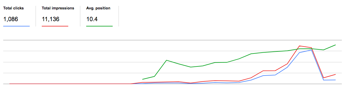 Search Console is happy so the client is happy!