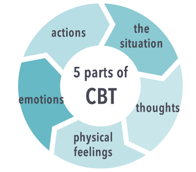 Cognitive Behavioral Therapy (CBT) - Anxiety Specialists of Atlanta