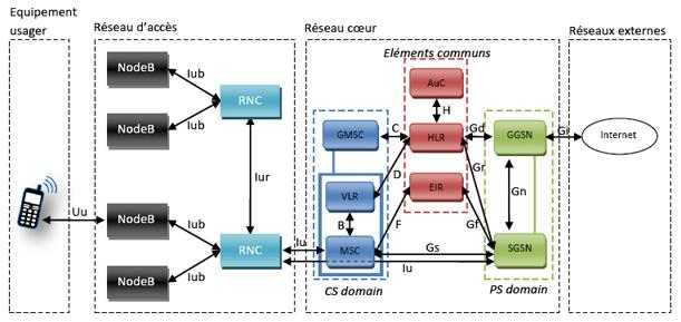 Architecture globale du réseau UMTS