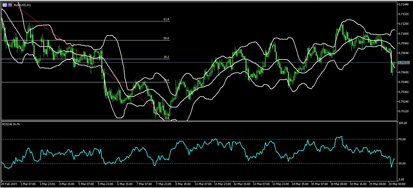 Australian dollar drops sharply to 0.7070