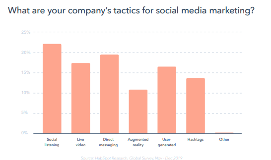 reporte-global-marketing-2020-hubspot-tacticas-redes-sociales