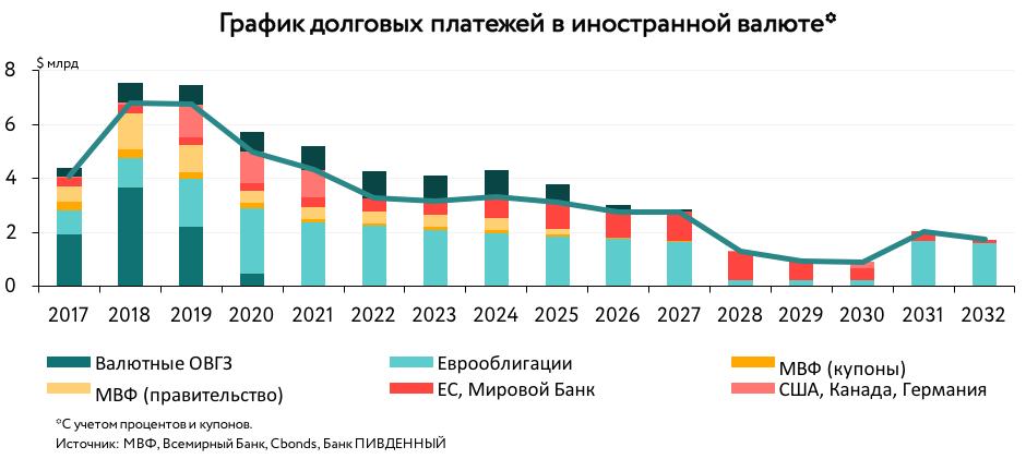 Пік виплат за зовнішнім боргом у 2019 році припадає на лютий, травень і вересень, - Мінфін - Цензор.НЕТ 6590
