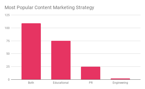 Most popular content marketing strategy