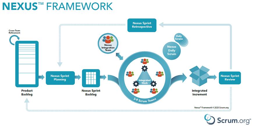 Überblick über das Nexus Framework.