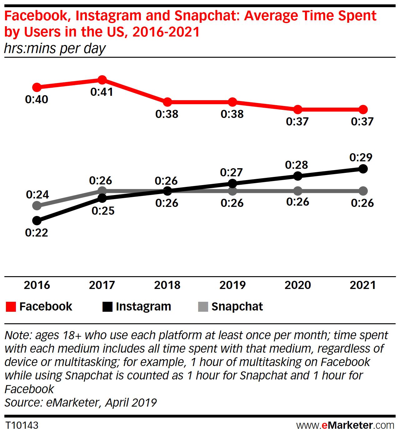 Social media, average time spent