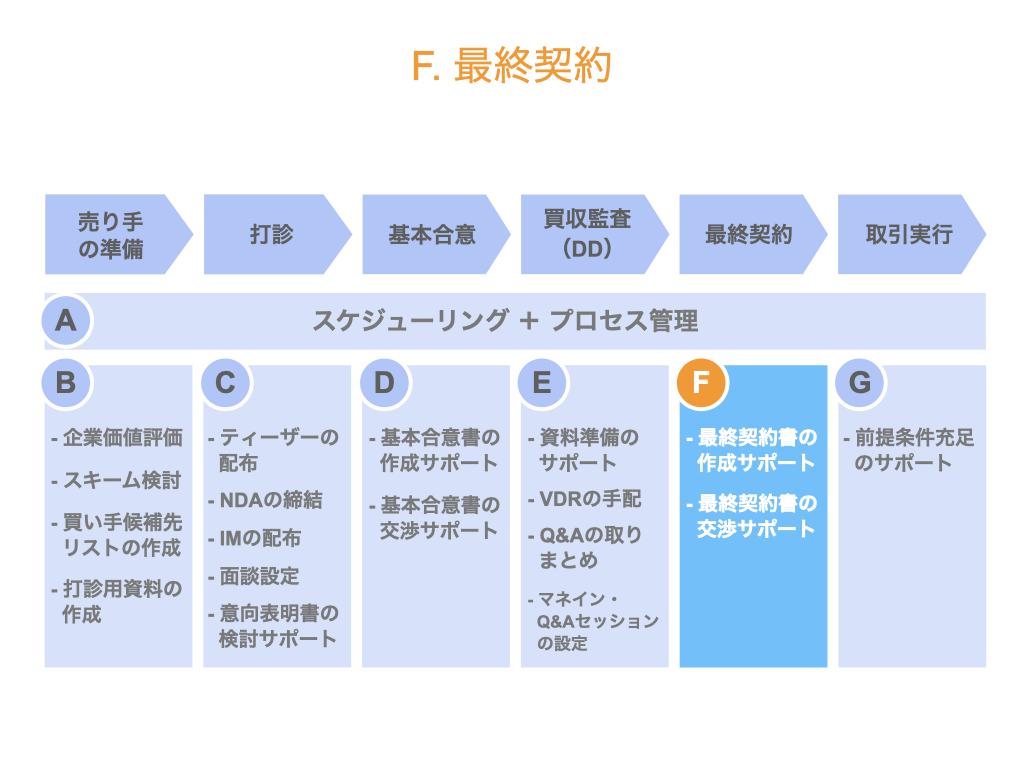 セルサイドFAの業務内容(最終契約)