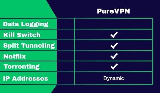 Các tính năng của PureVPN