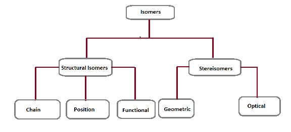Classifications Of Isomers