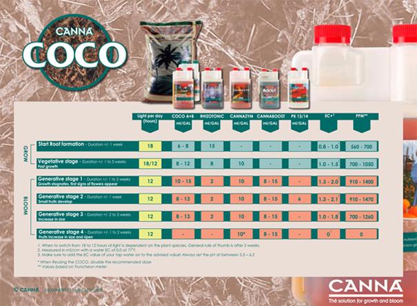 Удобрение для кокоса на стадию цветения Canna Cogr Flores A+B