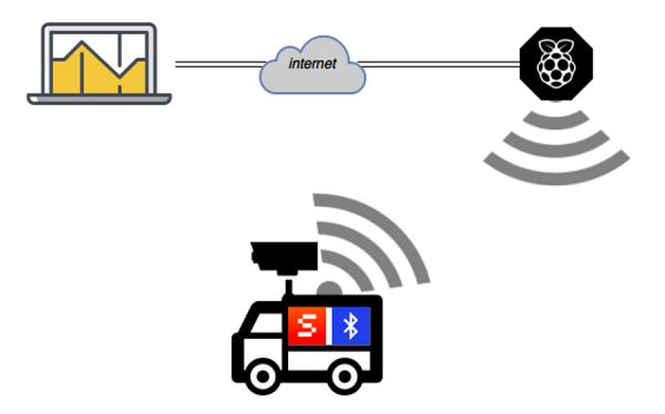 IoT giúp chủ doanh nghiệp kiểm soát theo dõi dữ liệu một cách dễ dàng
