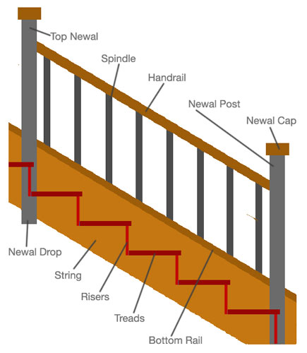 Elementary knowledge on staircase parts